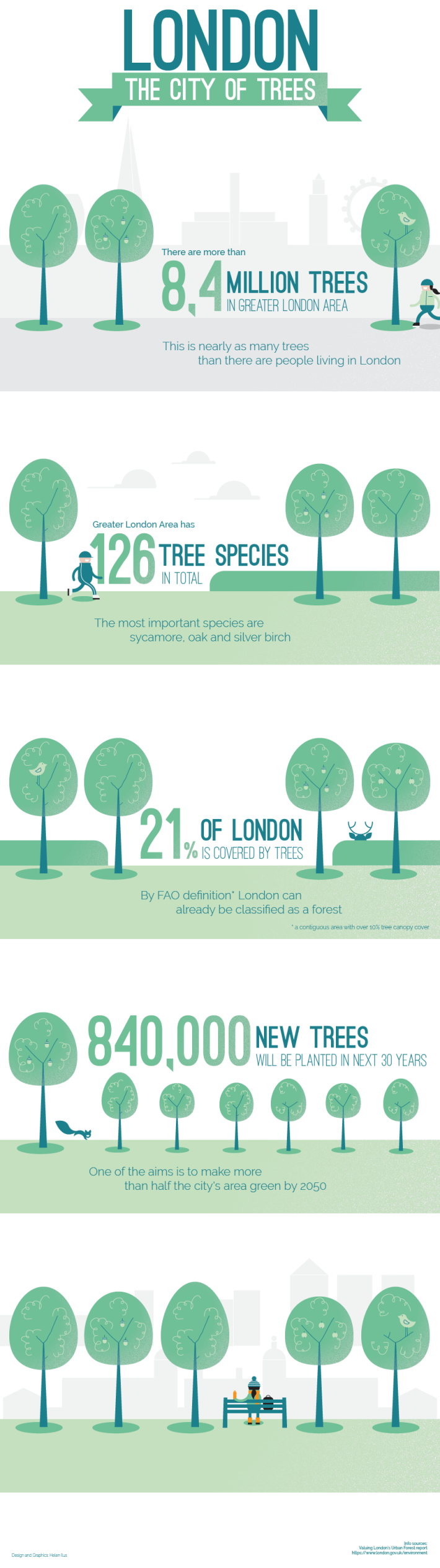 London - The City of Trees