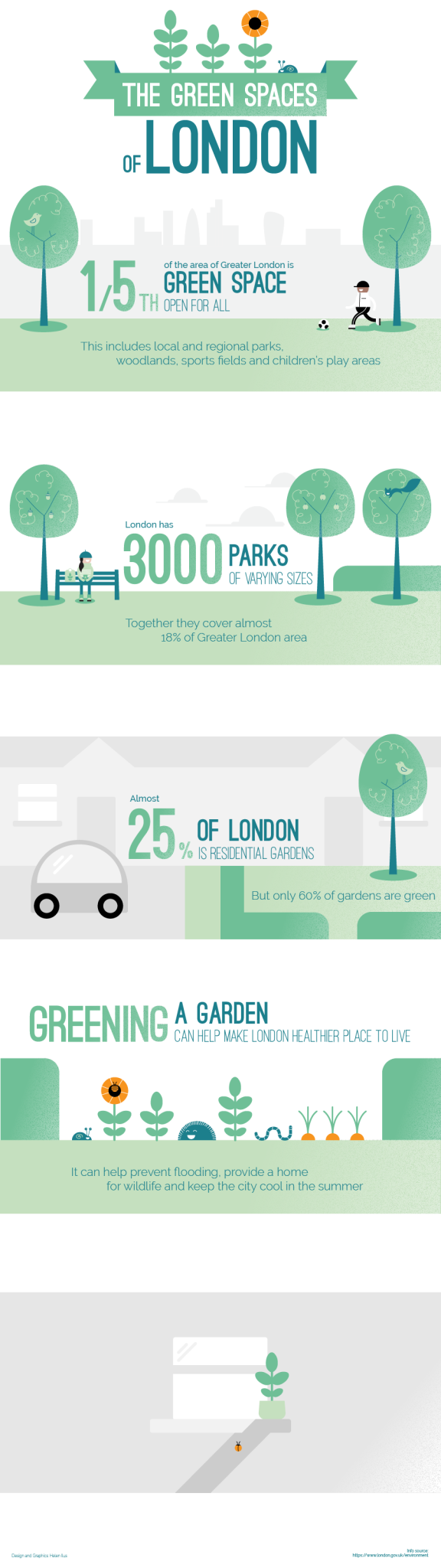 The Green Spaces of London
