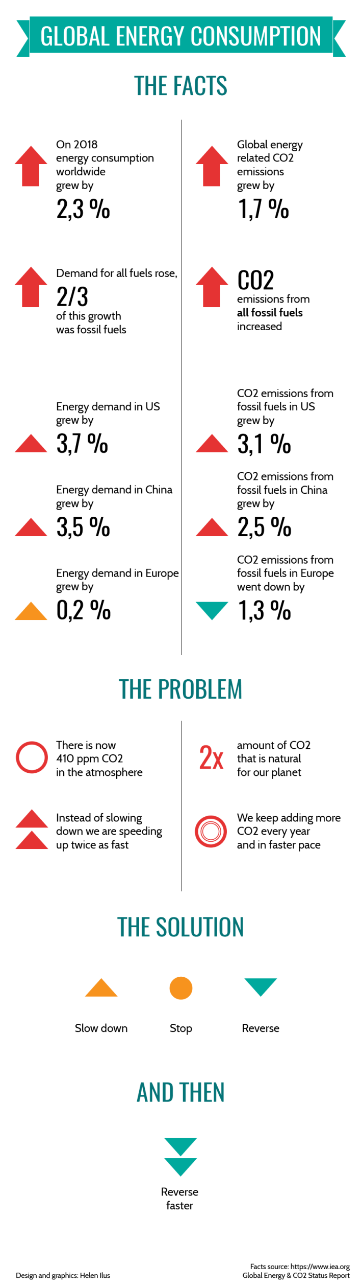 Global Energy Consumption Facts